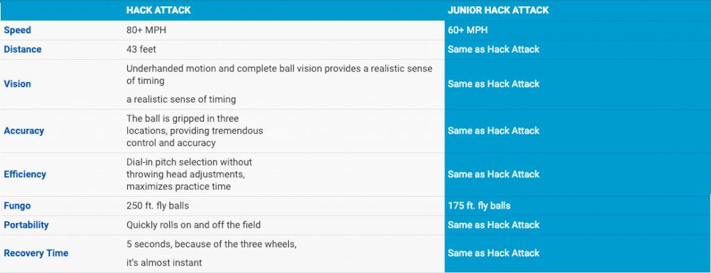 Junior Hack Softball Pitching Machine FAQ