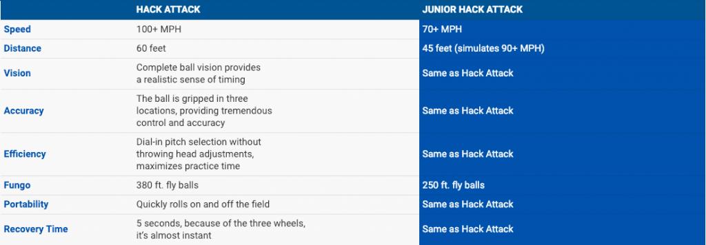 junior hack performance
